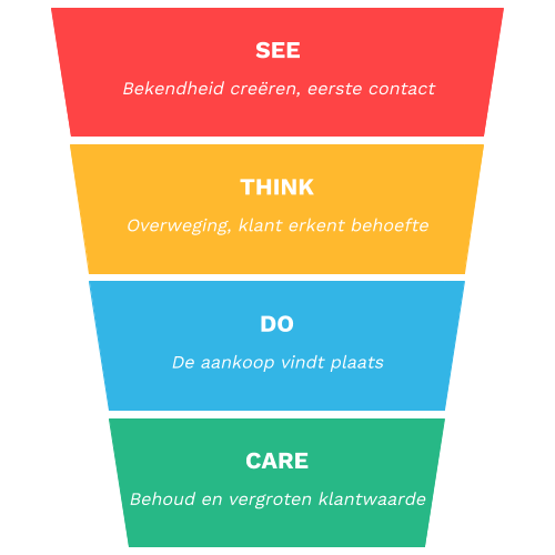 see think do care model google