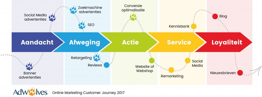 customer journey online marketing