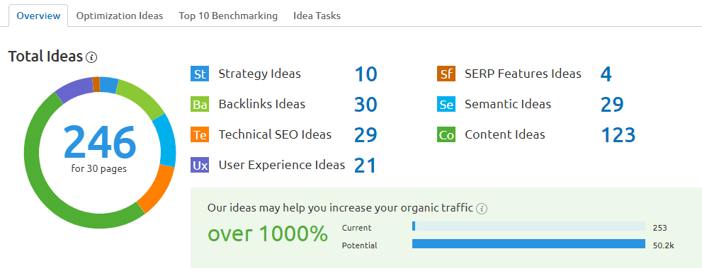 semrush on page seo checker