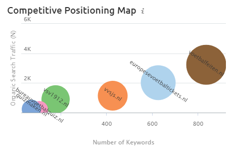 semrush positioneringsmatrix